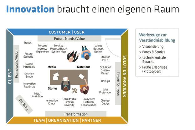 Digitale Geschäftsmodelle