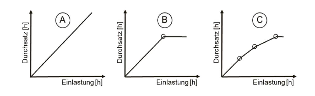 Engpassmanagement Auftragsregelung Produktion