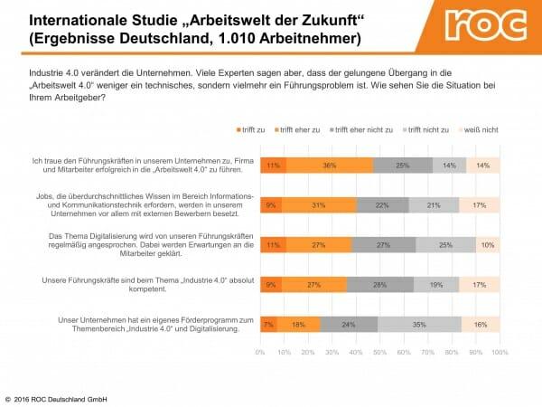 Ergebnisse der Studie