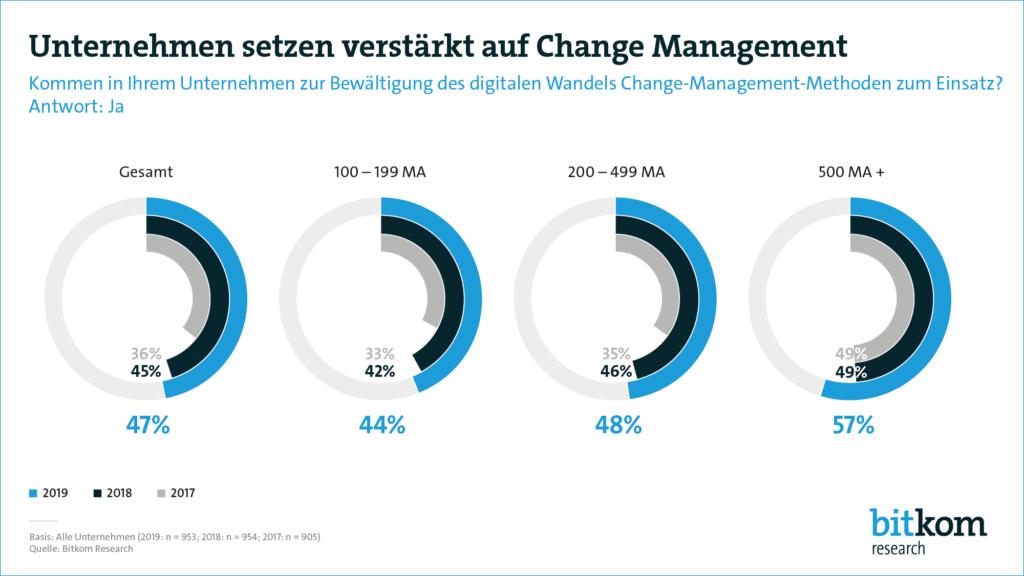 Change-Management-Methoden