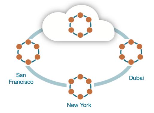 NoSQL-Datenbank