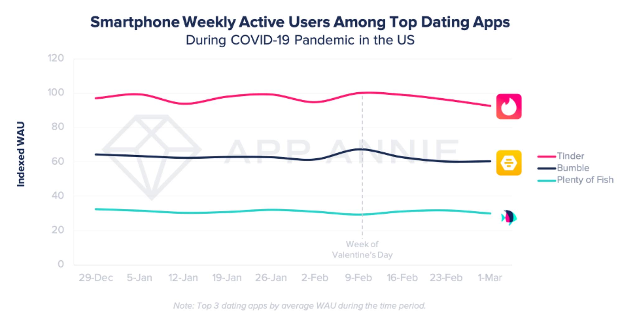 Dating-apps bedrücken mich