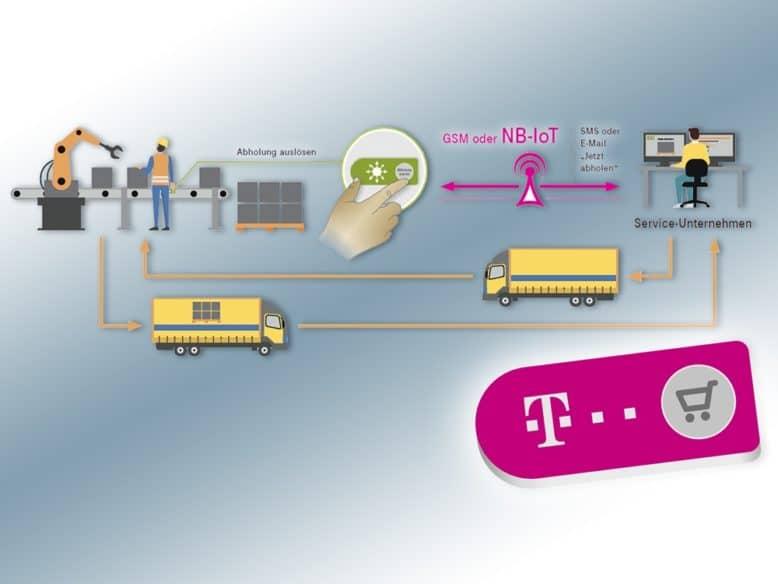 IoT-Plattform