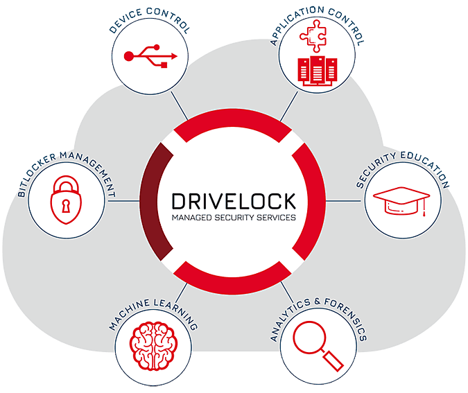 DriveLock Managed Security Services