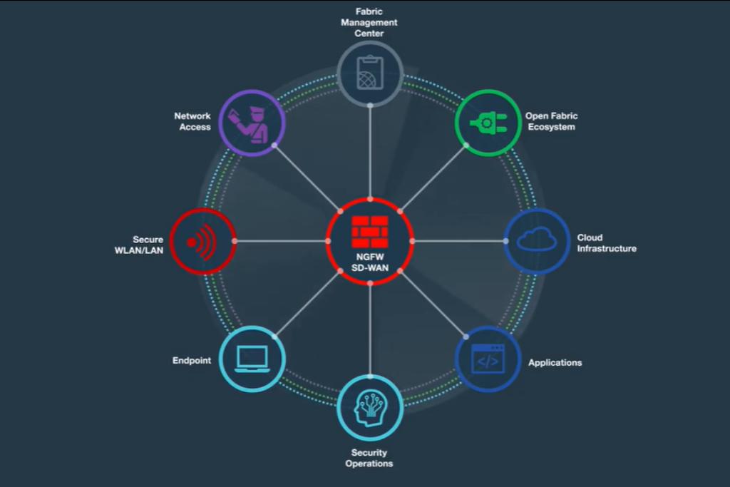 Security-Plattform