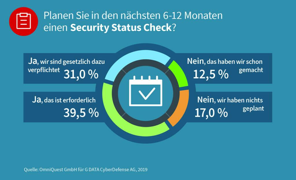 Sicherheitsbewusstsein