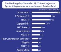 IT-Beratung Deutschland