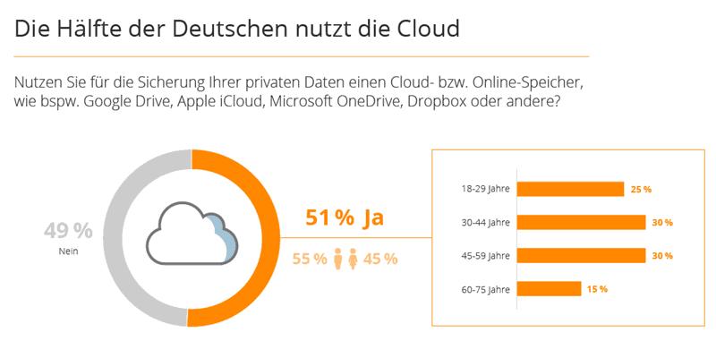 Cloud-Speicher