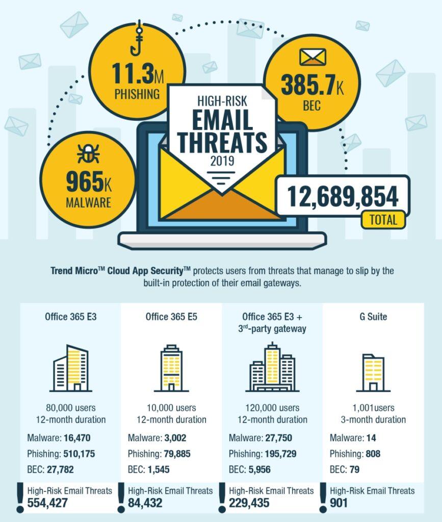 E-Mail-Sicherheit