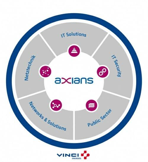 Axians-Kompetenzfelder