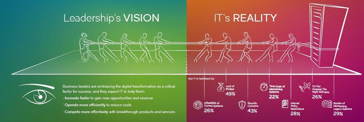 Auf dem Weg zur digitalen Transformation: Vision versus Realität