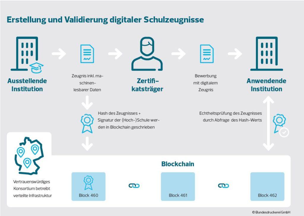 digitale Zeugnisse Bundesdruckerei