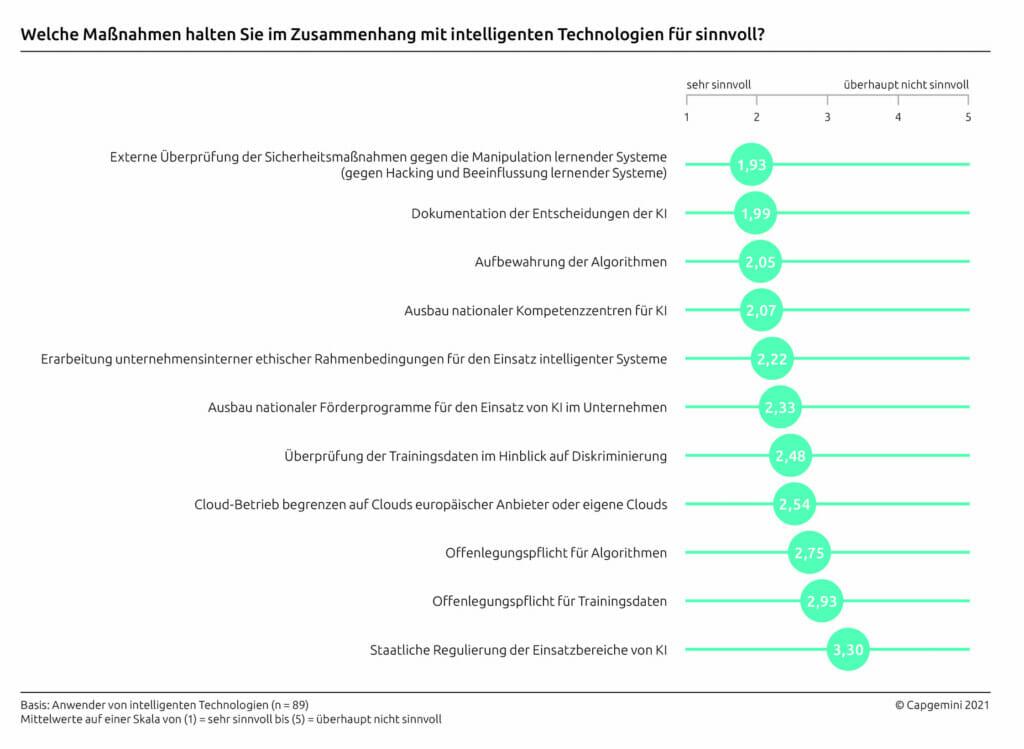 IT-Trends Capgemini