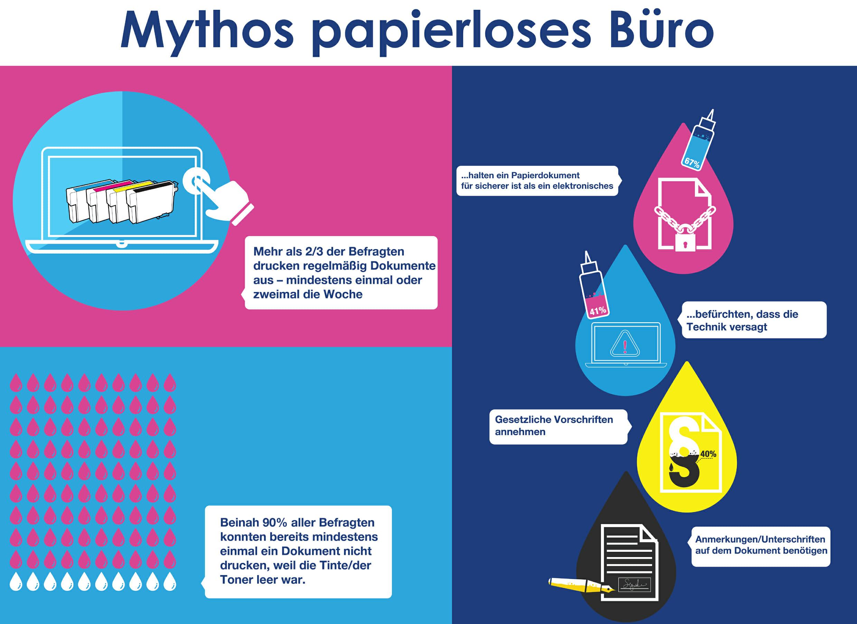 Mythos papierloses Büro.