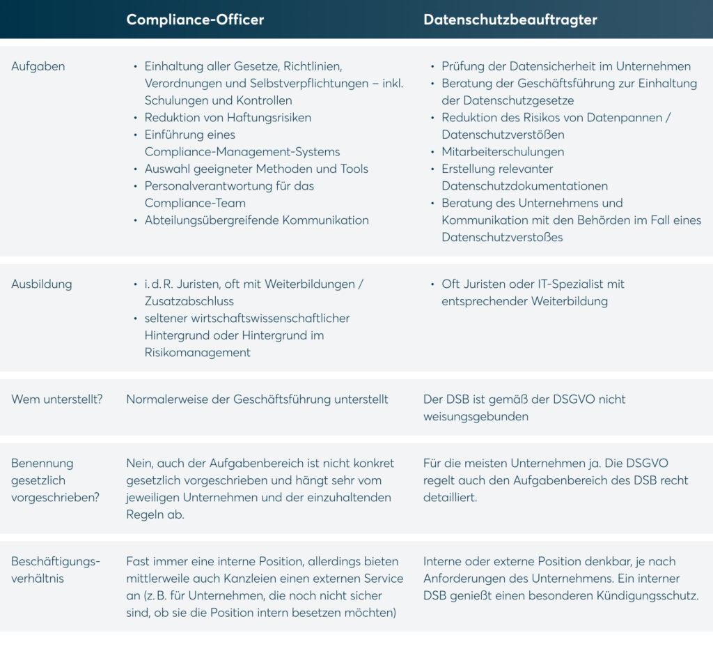 Datenschutz und Compliance DataGuard
