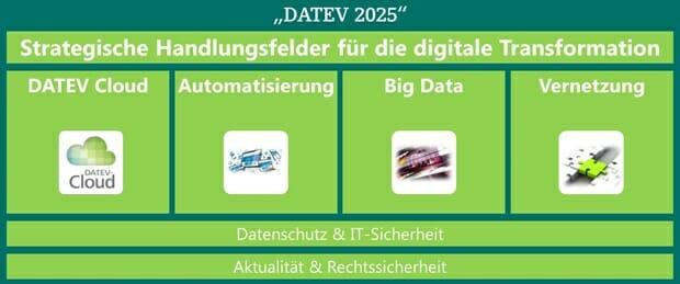 """Zu """"Datev 2025"""" gehören folgende strategische Themen: Cloud Computing, Automatisierung, Big Data und Vernetzung, unter Berücksichtigung von Datenschutz, IT-Sicherheit und Rechtssicherheit."""