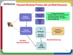 FastPass entsperrt passwortgeschützte Zugänge.