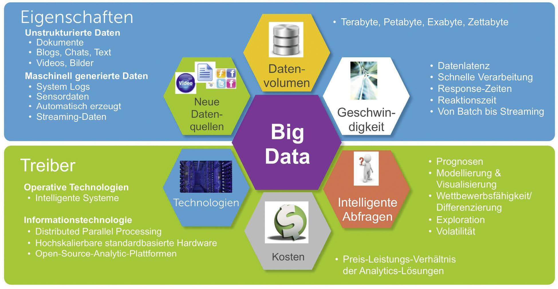 Big Data als Gesamtkonzept.