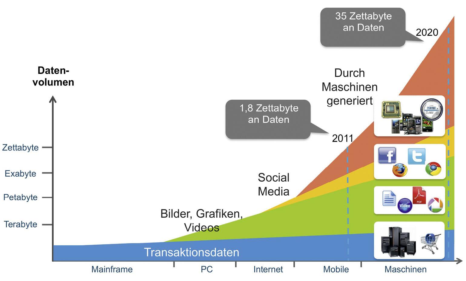 Die Menge an Daten wird immer größer. Das Wachstum speist sich dabei aus verschiedenen Quellen.
