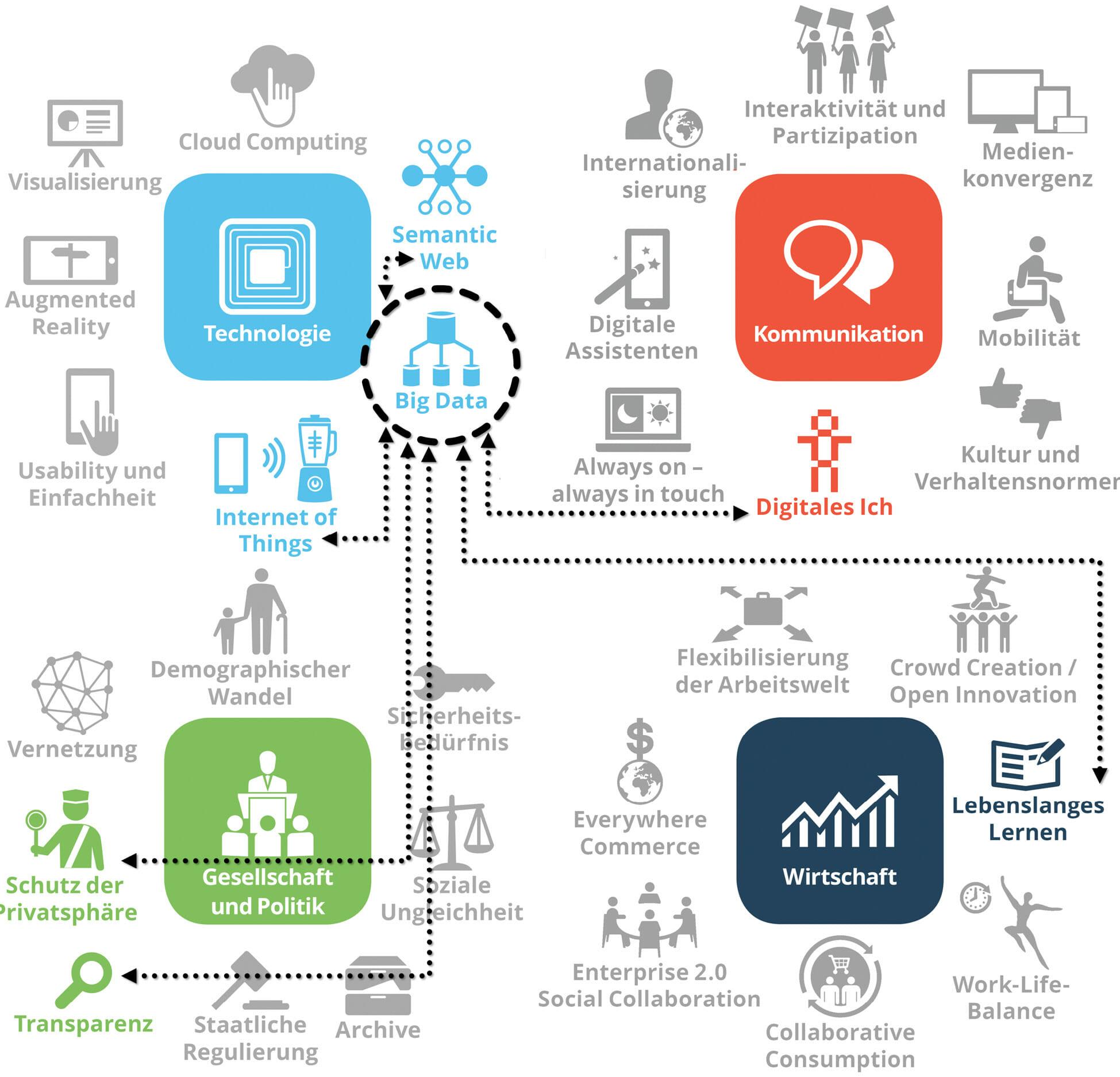 Big Data als Schlüsselfaktor der digitalen Kommunikation