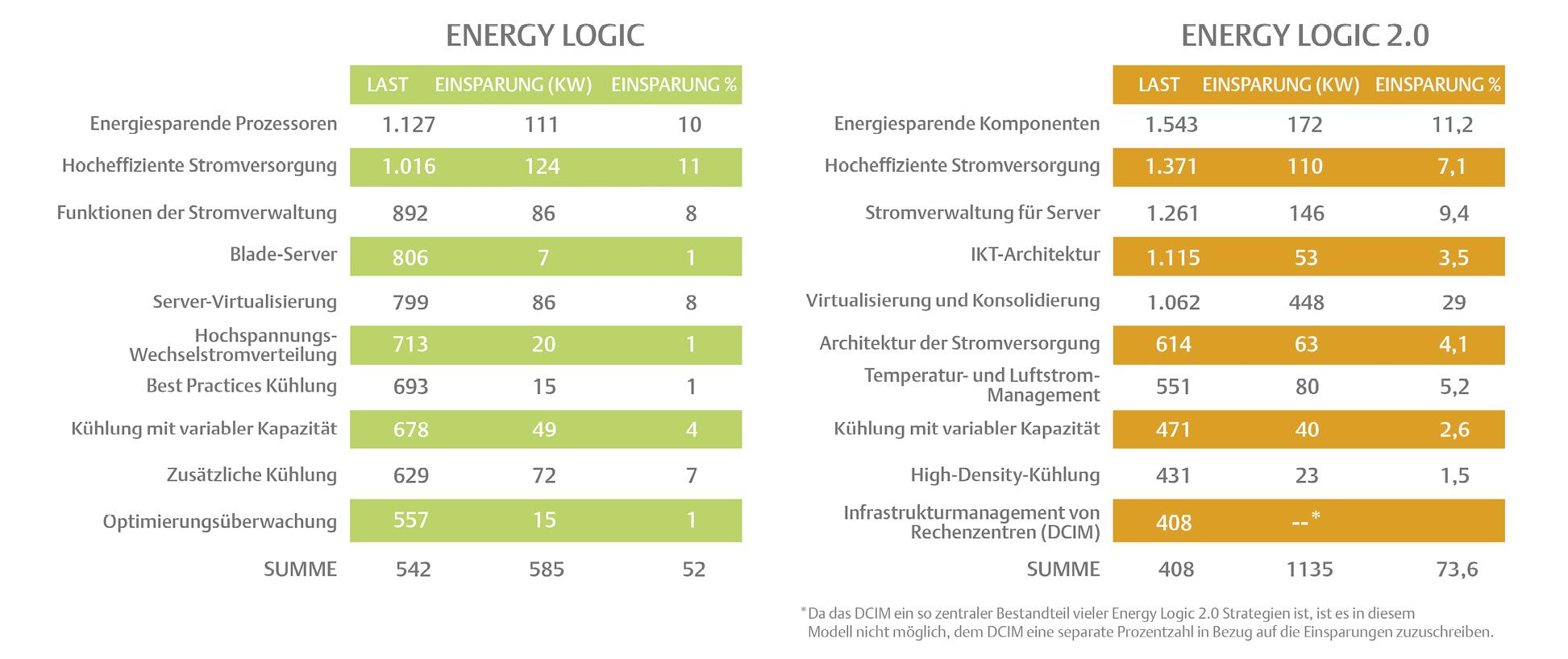 Energy Logic 2.0 geht im Vergleich zu Energy Logic von einer Steigerung des gesamten Energieverbrauchs in einem  Rechenzentrum um 415 kW aus.