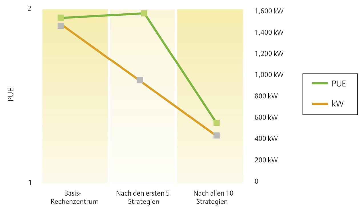 Die ersten fünf Strategien von Energy Logic 2.0 generieren eine drastische  Senkung des Energieverbrauchs, aber einen leichten Anstieg der PUE.