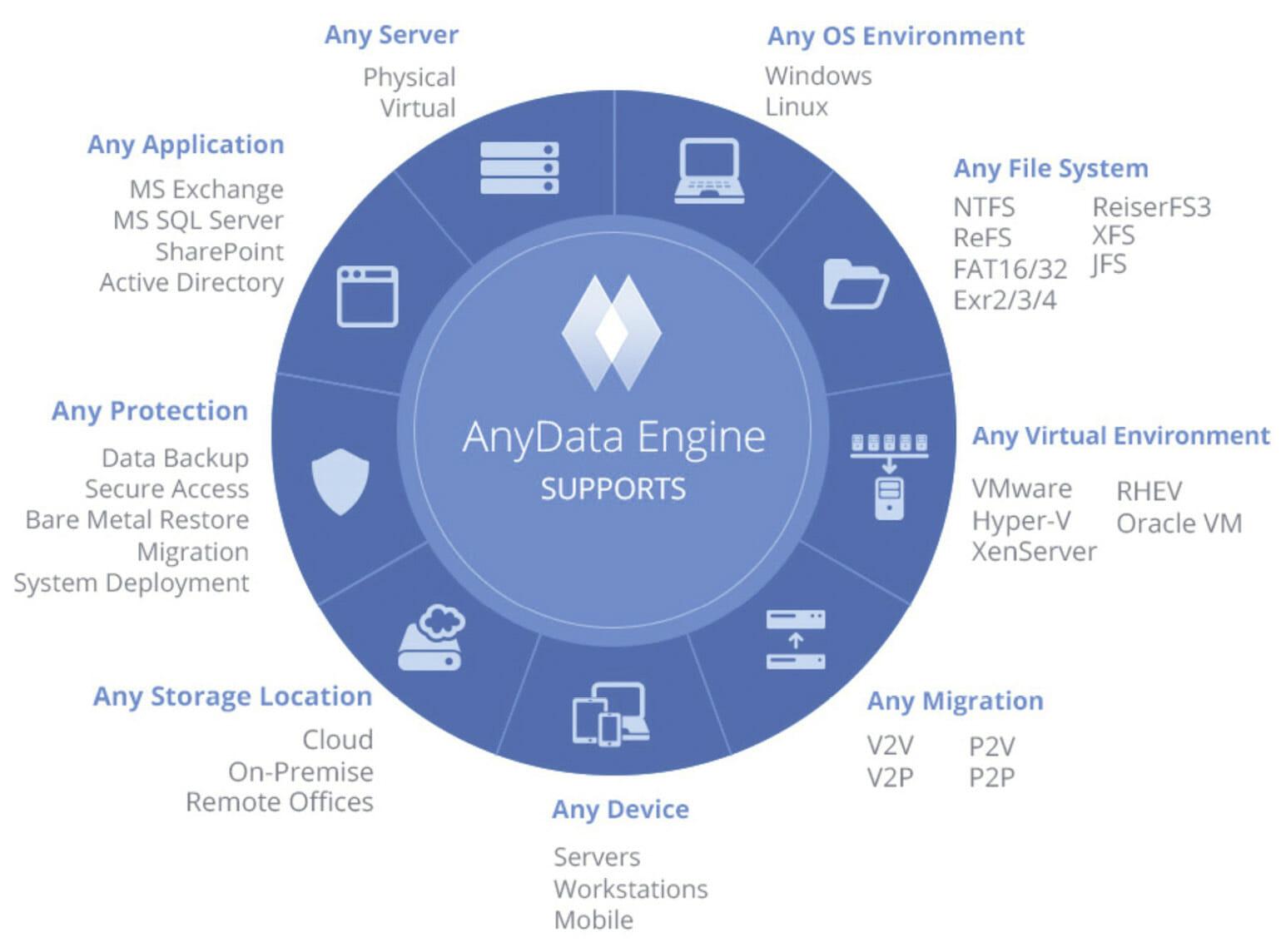 Überblick über die AnyData-Technologie von Acronis.