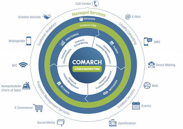 Ein umfassendes CRM-Konzept besteht aus einer Vielzahl von Services.