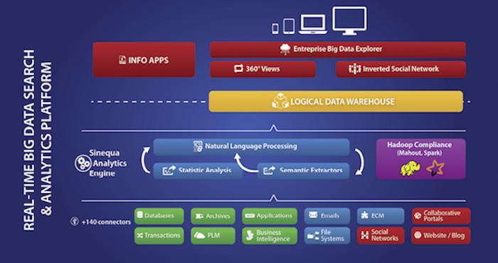 Die Big-Data-Analyseplattform von Sinequa setzt sich aus mehreren Bestandteilen zusammen.