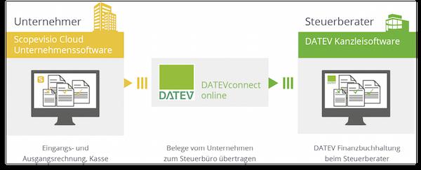 Rechnungsbelege und Kassenbewegungen können aus Scopevisio über die neue Schnittstelle DATEVconnect online einfach und schnell in das DATEV-Rechenzentrum übertragen werden. Hier stehen die vorkontierten Rechnungen für Unternehmen und Kanzlei zur Verfügung. Dies ermöglicht einen sicheren und vor allem effizienten Austausch von Dokumentendaten ohne Medienbrüche.