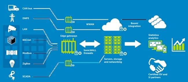Das Dell-IoT-Framework ermöglicht flexible IoT-Lösungen für eine Vielzahl von Anwendungsfeldern.