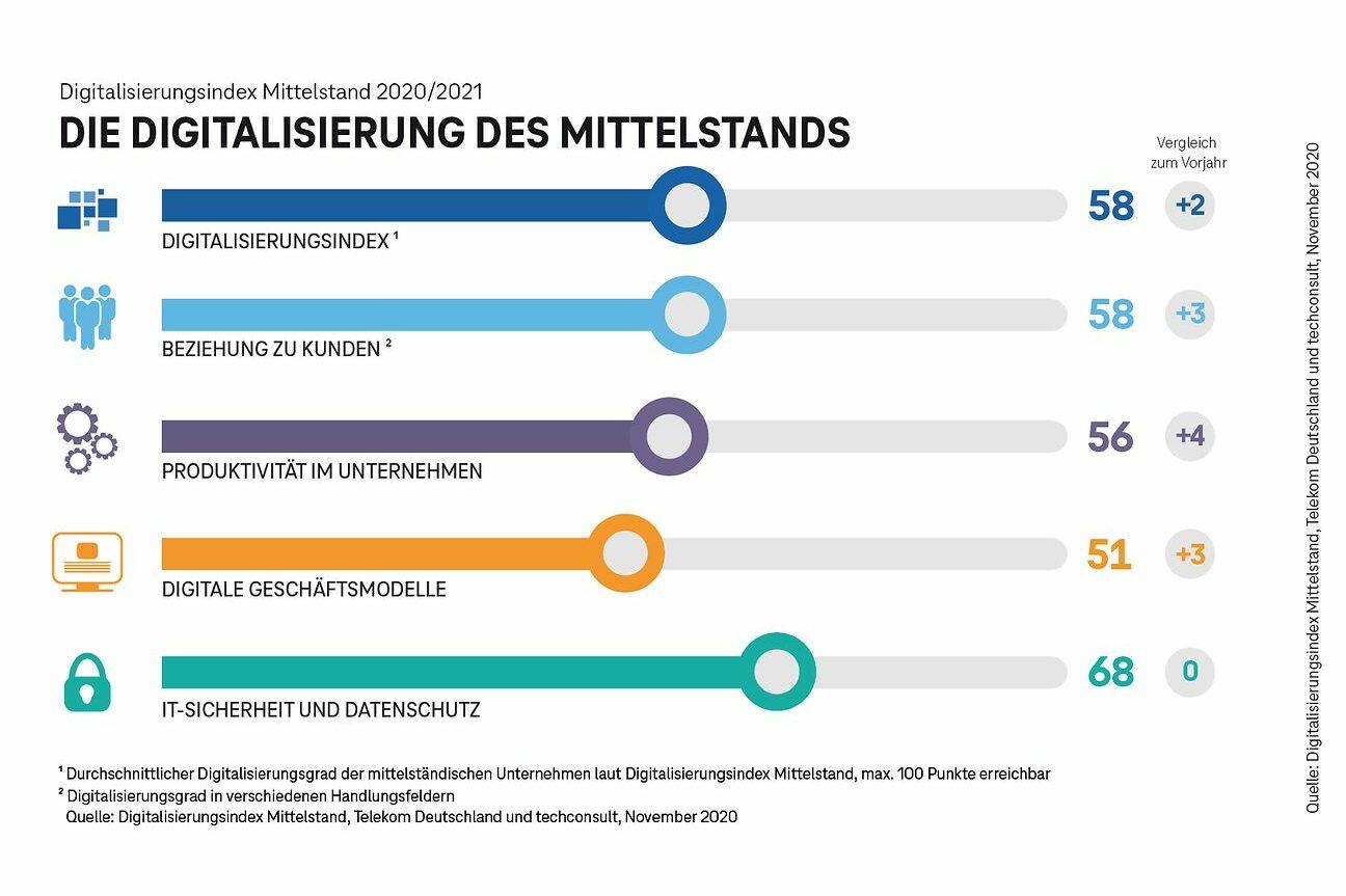 Digitalisierungsindex Deutsche Telekom