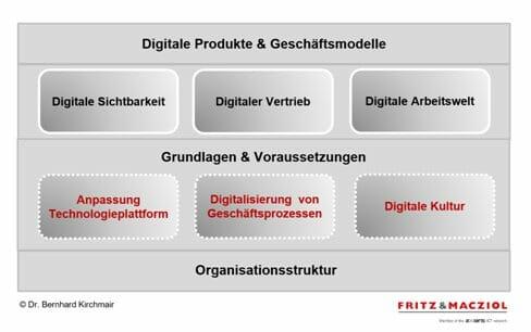 FUM: Digitale Agenda.