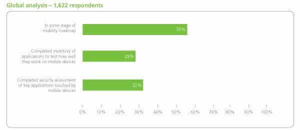 Dimension Data veröffentlichte 2014 den Secure Mobility Survey Report