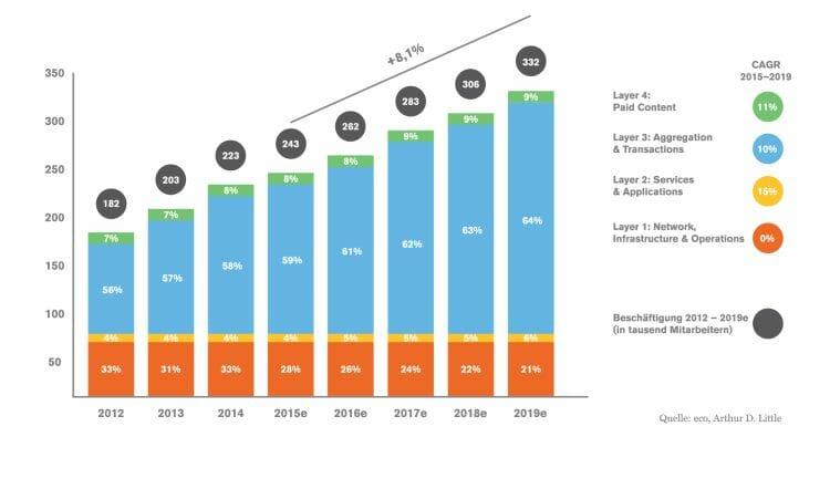 Grafik zur Beschäftigung in der deutschen Internetwirtschaft 2012 bis 2019.