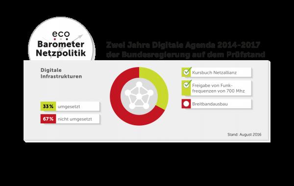 Eco-Barometer Netzpolitik: Digitale Infrastrukturen