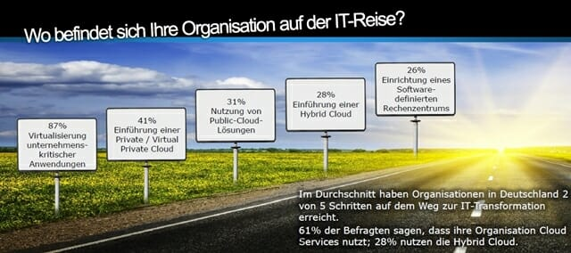 Die Schritte zur Cloud-Umgebung. (Bild: EMC GmbH)