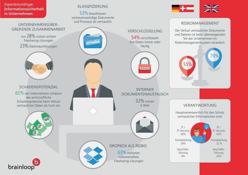 Expertenumfrage Informationssicherheit in den Unternehmen
