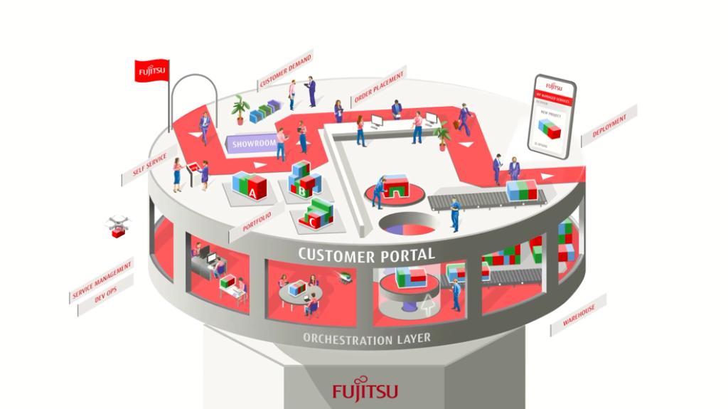 Fujitsu Service Hub