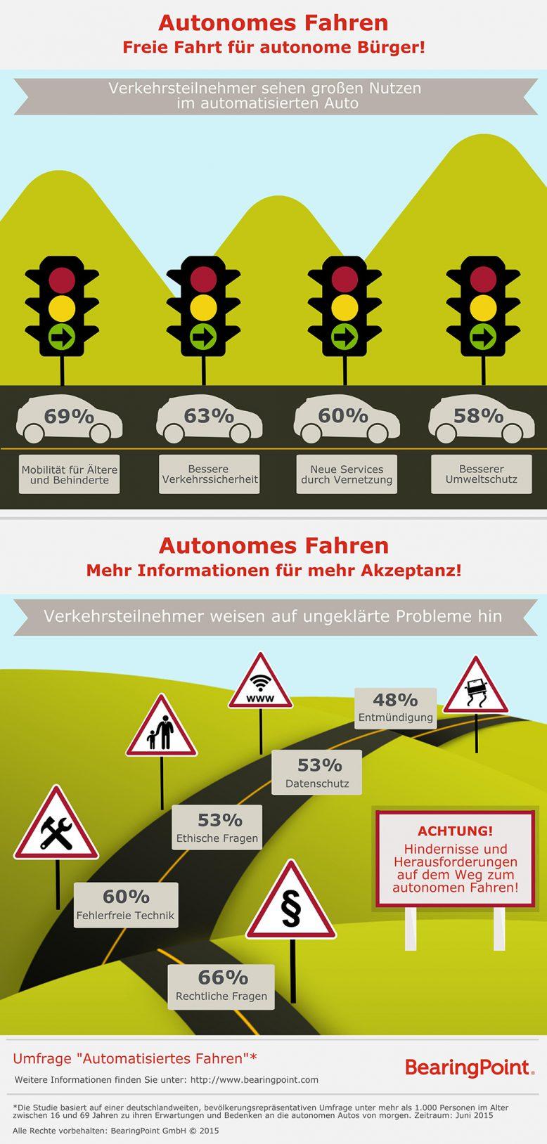 bearingpoint_autonomes_fahren_grafik1