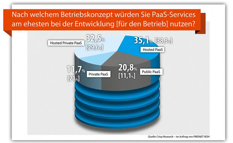 crisp_marktstudie_platform-as-a-service_betriebskonzept_web