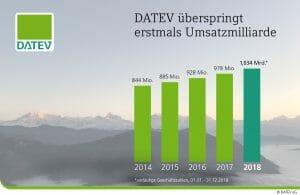 datev_umsatz_2018