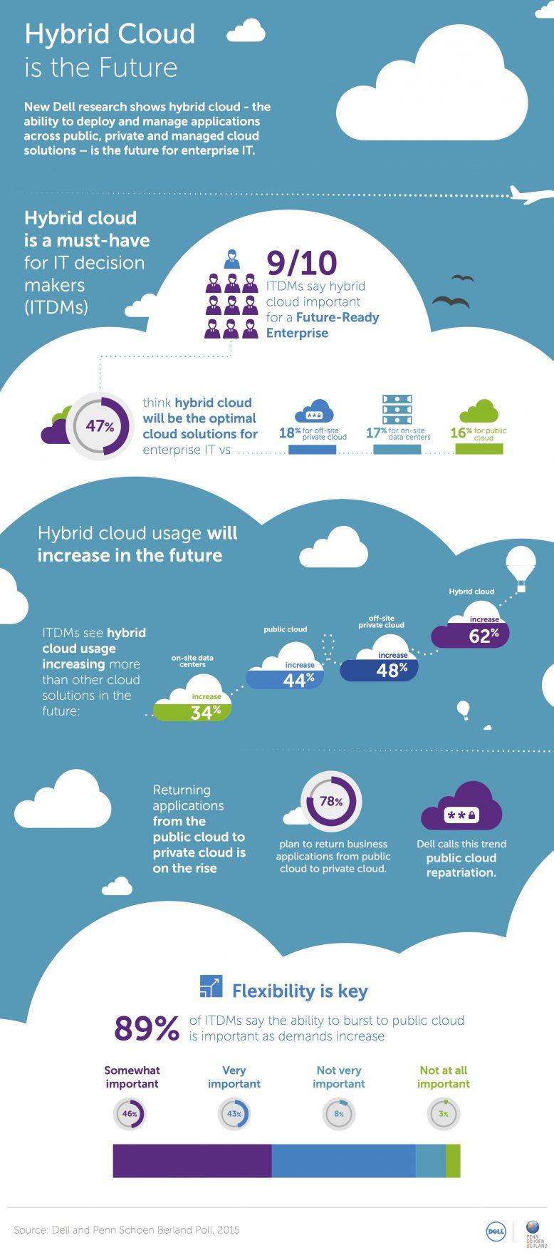 dell_hybrid_cloud_grafik