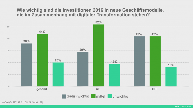 dsag_investitonsumfrage_2016_grafik1