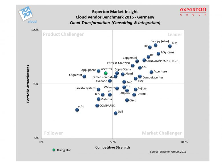 experton_ecvb_cloud_transformation
