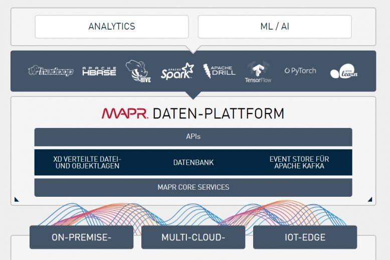 mapr_datenplattform_2-3