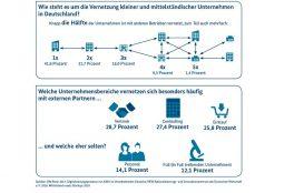 mittelstand-digital_vernetzte_mittelstand