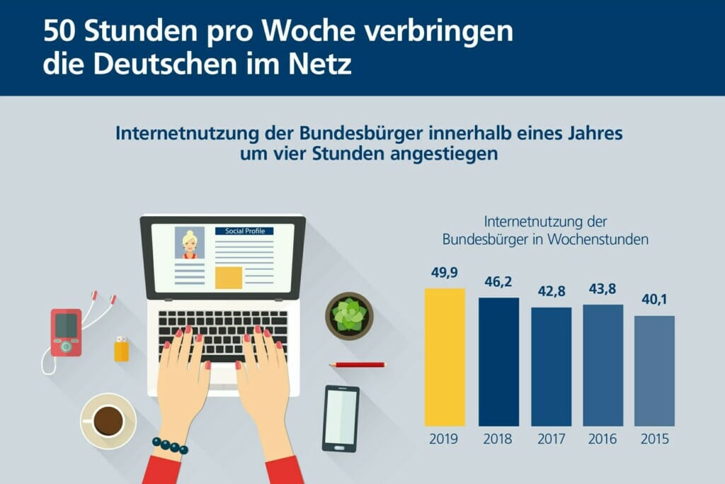 postbank_digitalstudie_2019_grafik1