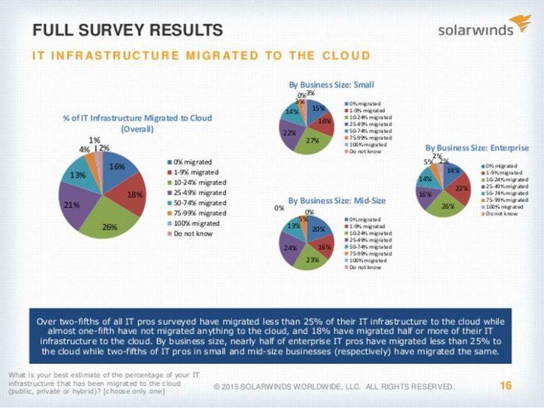 solarwinds_it-trends-report-2015_grafik1_gross