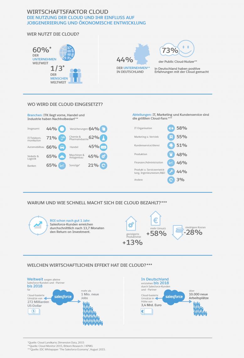 wirtschaftsfaktor_cloud_idc_salesforce_economy